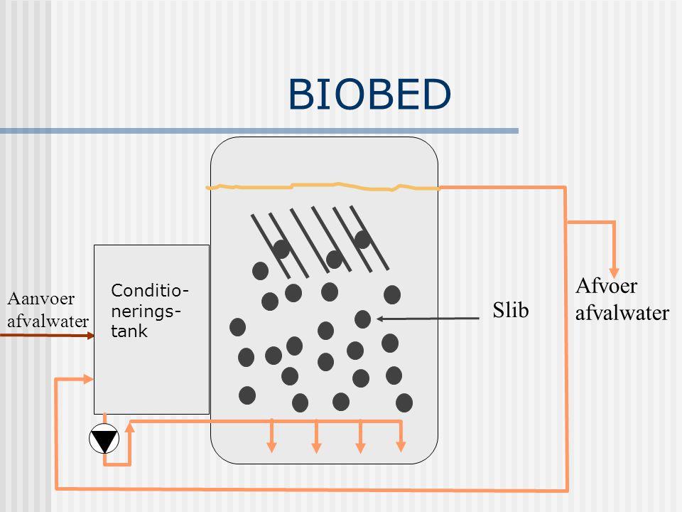 BIOBED Slib Aanvoer afvalwater Afvoer afvalwater Conditio- nerings- tank Biogas Biogas naar turbine NaOH Fe