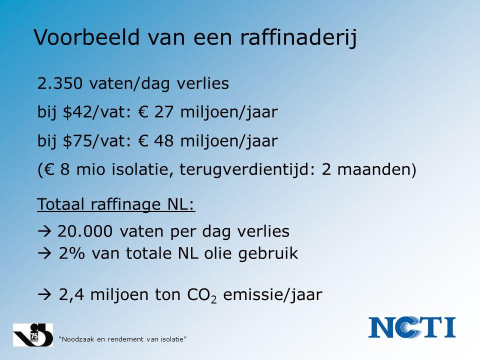 """""""Noodzaak en rendement van isolatie"""" Voorbeeld van een raffinaderij 2.350 vaten/dag verlies bij $42/vat: € 27 miljoen/jaar bij $75/vat: € 48 miljoen/j"""