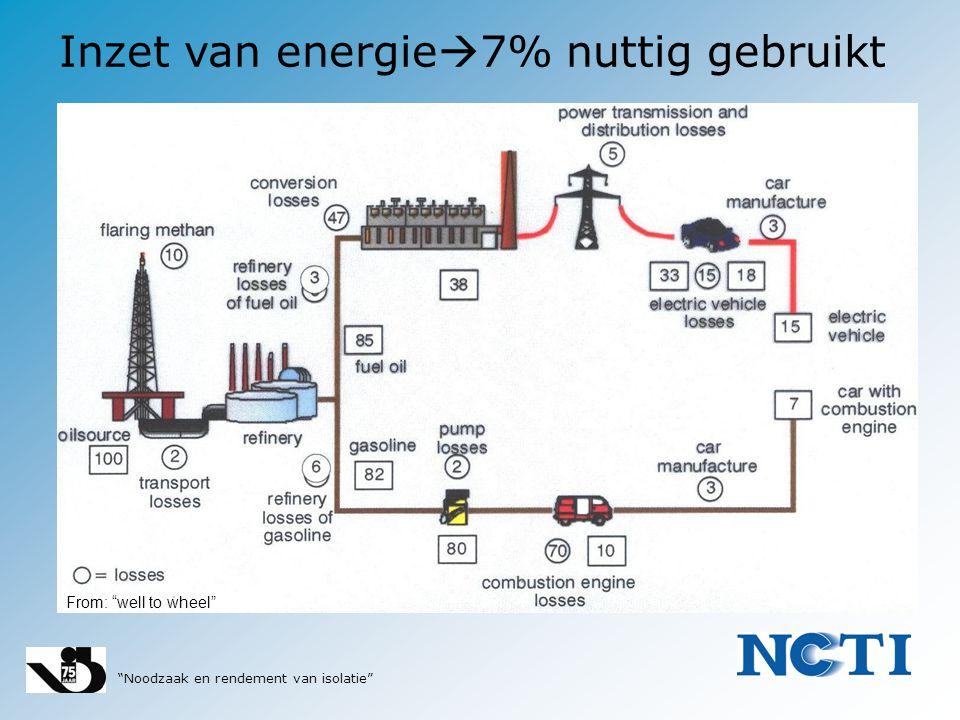 """""""Noodzaak en rendement van isolatie"""" Inzet van energie  7% nuttig gebruikt From: """"well to wheel"""""""