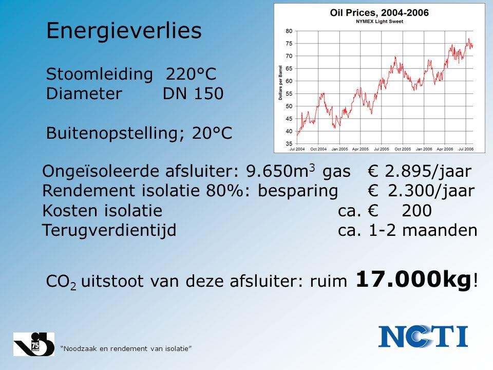 """""""Noodzaak en rendement van isolatie"""" Energieverlies Stoomleiding 220°C Diameter DN 150 Buitenopstelling; 20°C Ongeïsoleerde afsluiter: 9.650m 3 gas €"""