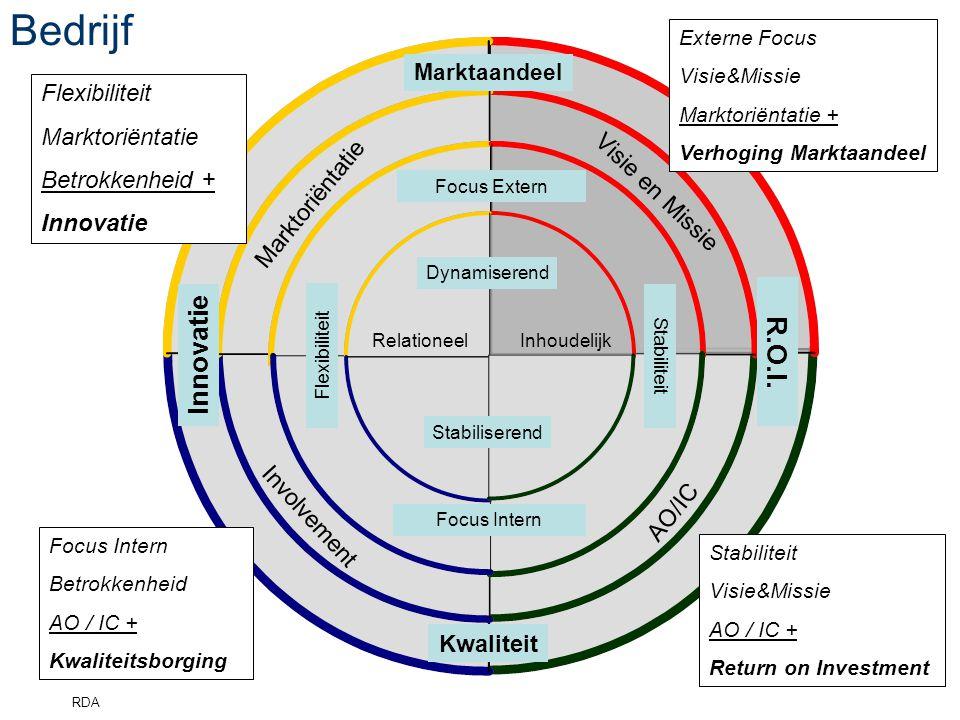 4 Bedrijf Dynamiserend Stabiliserend RelationeelInhoudelijk Flexibiliteit Focus Extern Stabiliteit Focus Intern Marktoriëntatie Involvement Visie en Missie AO/IC R.O.I.