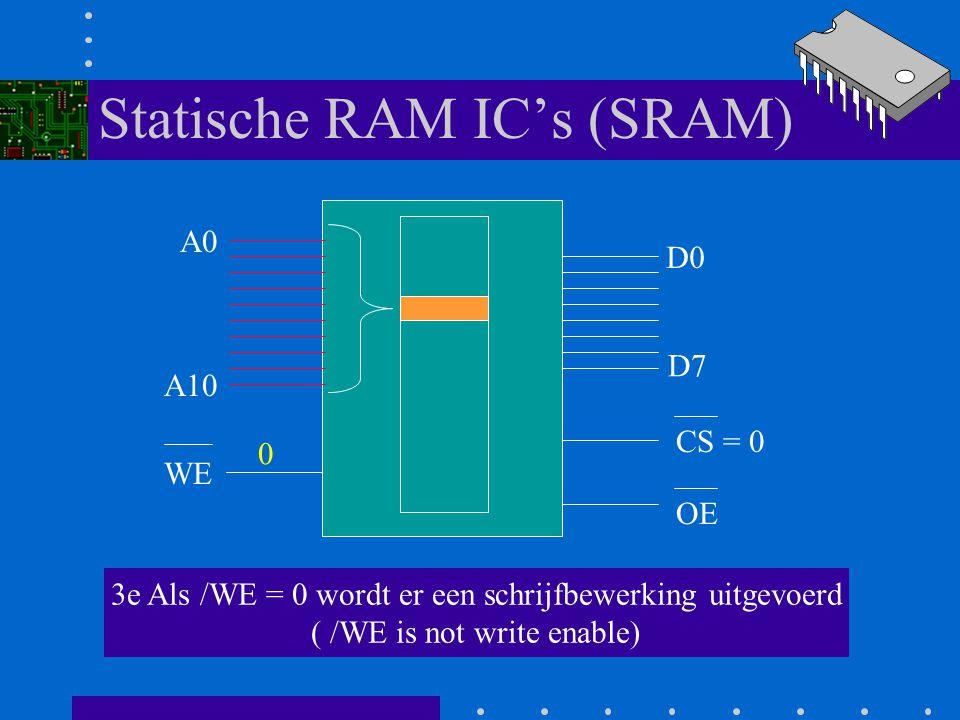 Statische RAM IC's (SRAM) A0 A10 D0 D7 WE CS = 0 OE 2e Het betreffende adres wordt geactiveerd