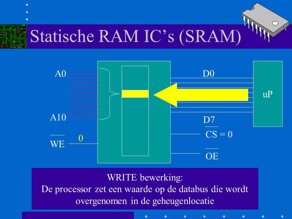 Statische RAM IC's (SRAM) A0 A10 D0 D7 WE CS = 0 OE 3e Als /WE = 0 wordt er een schrijfbewerking uitgevoerd ( /WE is not write enable) 0