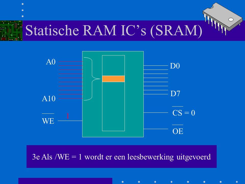 Statische RAM IC's (SRAM) A0 A10 D0 D7 WE CS = 0 OE WRITE bewerking: De processor zet een waarde op de databus die wordt overgenomen in de geheugenloc