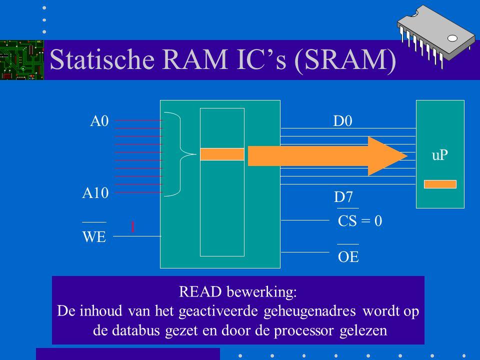 Statische RAM IC's (SRAM) A0 A10 D0 D7 WE CS = 0 OE 3e Als /WE = 1 wordt er een leesbewerking uitgevoerd 1