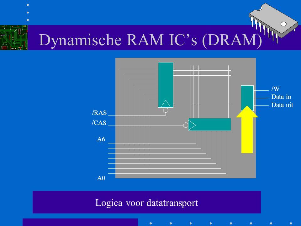 Dynamische RAM IC's (DRAM) Een geheugencel wordt geactiveerd als zowel de horizontale als de verticale lijn actief (1) is. A0 A6 /RAS /CAS /W Data in