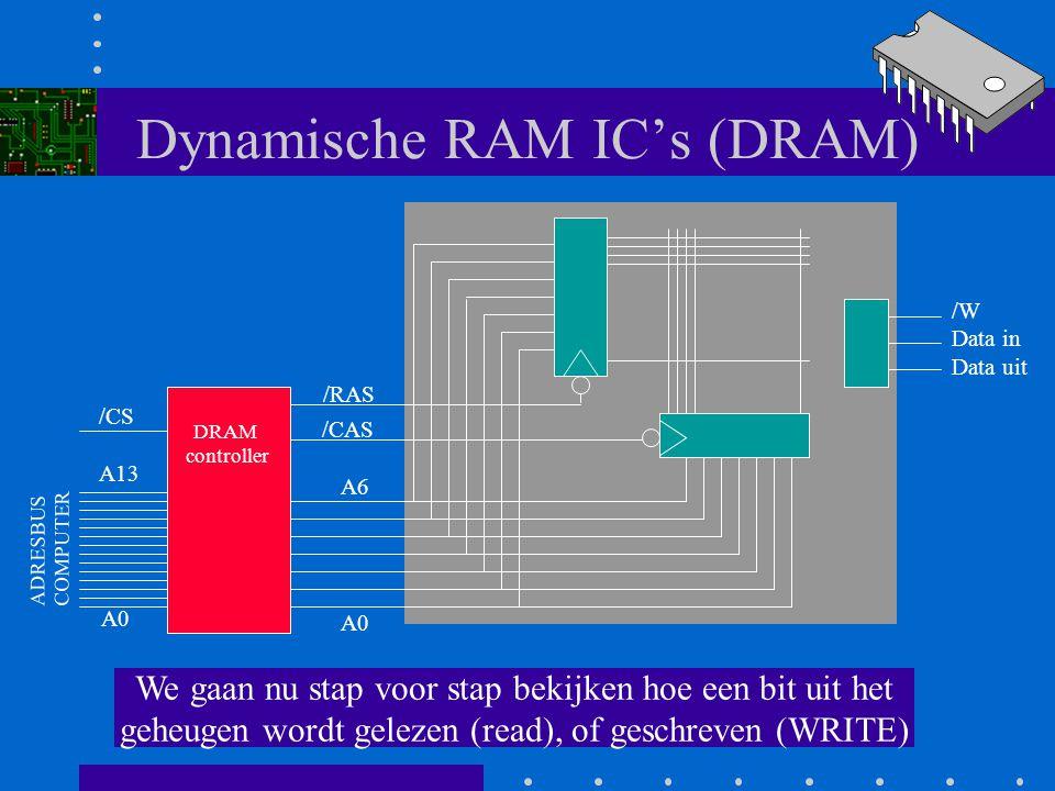 Dynamische RAM IC's (DRAM) Het IC wordt aangestuurd via een speciale schakeling: de DRAM controller (vaak één IC) A0 A6 /RAS /CAS /W Data in Data uit