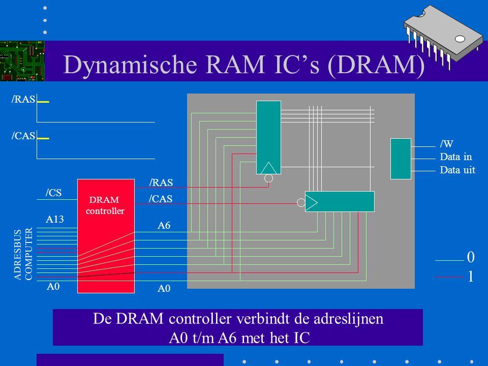 Dynamische RAM IC's (DRAM) Op de adres bus staat 0302H en er is een /CS signaal. /RAS en /CAS zijn beide nog 1. A0 A6 /RAS /CAS /W Data in Data uit DR