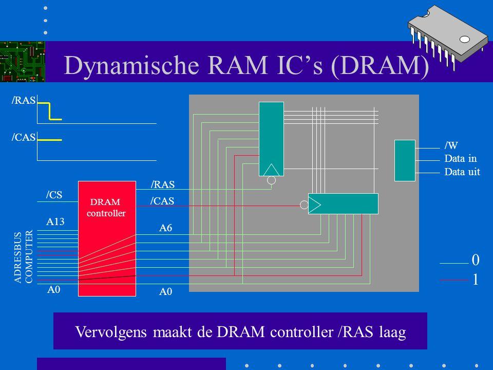 Dynamische RAM IC's (DRAM) De DRAM controller verbindt de adreslijnen A0 t/m A6 met het IC A0 A6 /RAS /CAS /W Data in Data uit DRAM controller A0 A13