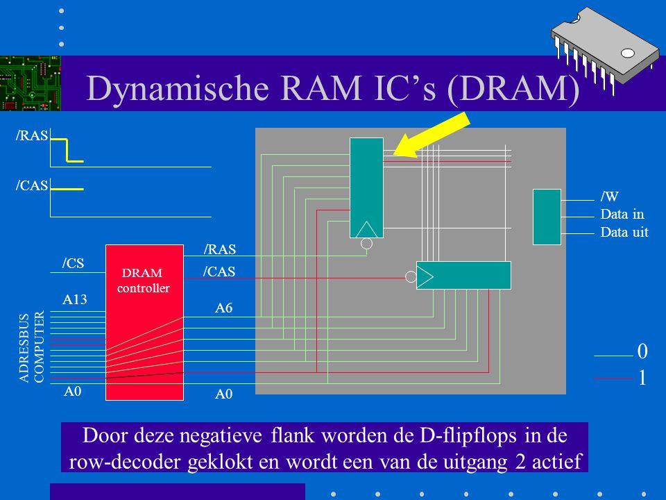 Dynamische RAM IC's (DRAM) Vervolgens maakt de DRAM controller /RAS laag A0 A6 /RAS /CAS /W Data in Data uit DRAM controller A0 A13 ADRESBUS COMPUTER