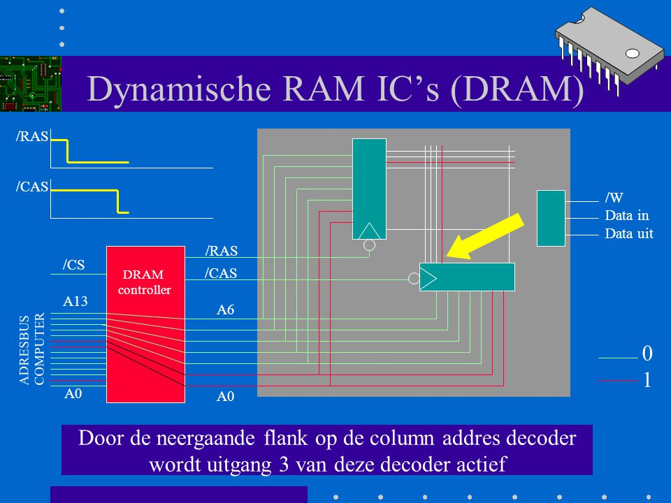 Dynamische RAM IC's (DRAM) Daarna verbindt de controler de adreslijnen A7 t/m A13 met het IC en maakt /CAS (column address strobe) laag. A0 A6 /RAS /C