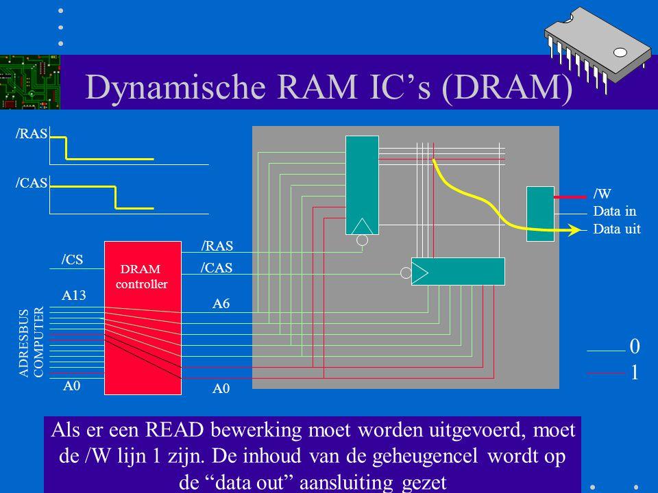 Dynamische RAM IC's (DRAM) Als beide strobe signalen 0 zijn is de aangewezen geheugen cel geactiveerd. A0 A6 /RAS /CAS /W Data in Data uit DRAM contro