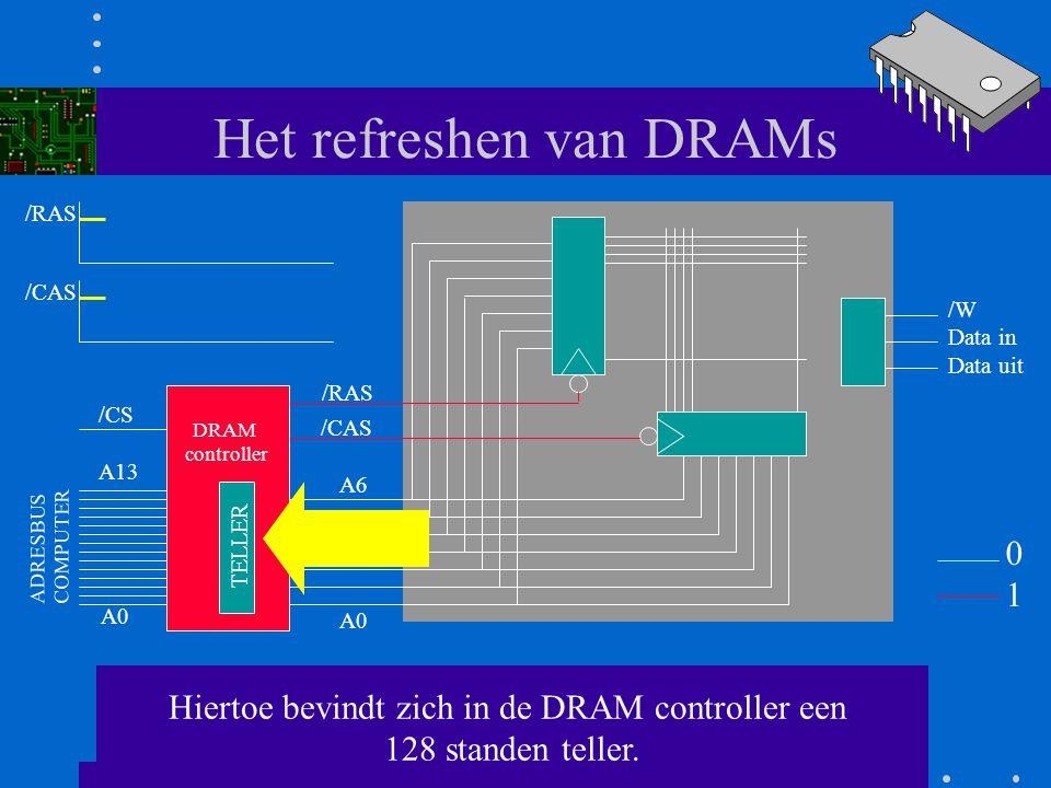 Het refreshen van DRAMs Als het IC niet door de processor wordt benaderd, gaat de DRAM controller het IC refreshen A0 A6 /RAS /CAS /W Data in Data uit