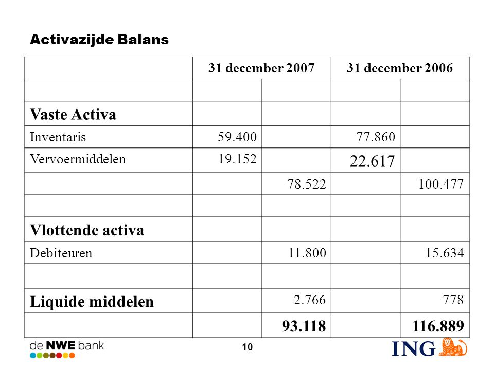10 Activazijde Balans 31 december 200731 december 2006 Vaste Activa Inventaris59.40077.860 Vervoermiddelen19.152 22.617 78.522100.477 Vlottende activa