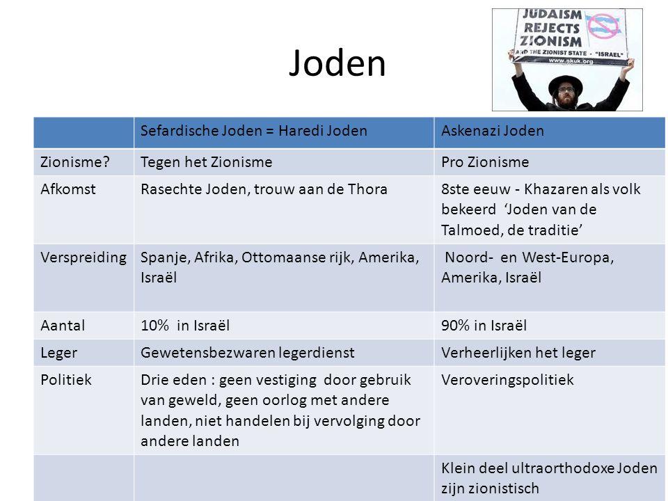 Joden Sefardische Joden = Haredi JodenAskenazi Joden Zionisme?Tegen het ZionismePro Zionisme Afkomst Rasechte Joden, trouw aan de Thora8ste eeuw - Kha