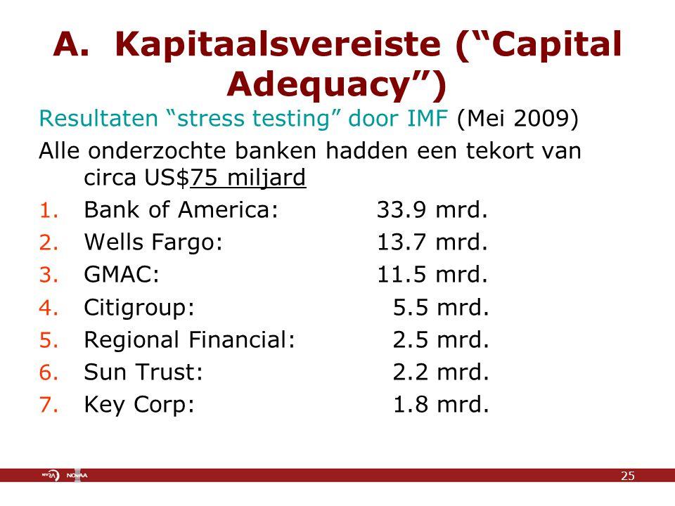 """A. Kapitaalsvereiste (""""Capital Adequacy"""") Resultaten """"stress testing"""" door IMF (Mei 2009) Alle onderzochte banken hadden een tekort van circa US$75 mi"""