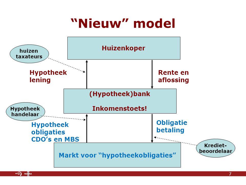 Huizenkoper (Hypotheek)bank Inkomenstoets.