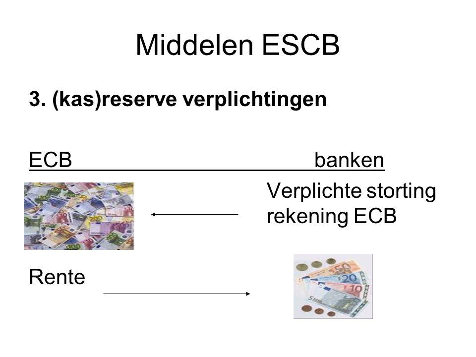 Middelen ESCB 3. (kas)reserve verplichtingen ECBbanken Verplichte storting rekening ECB Rente
