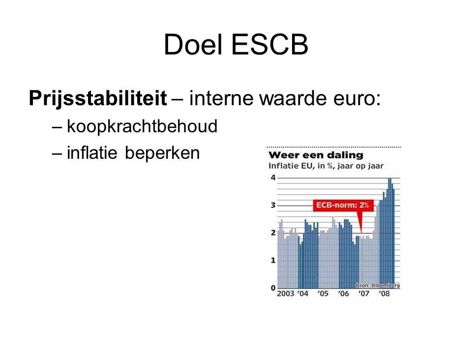 Doel ESCB Prijsstabiliteit – interne waarde euro: –koopkrachtbehoud –inflatie beperken
