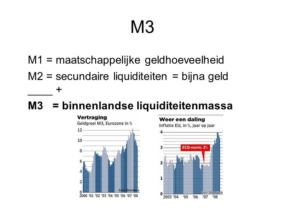 M3 M1 = maatschappelijke geldhoeveelheid M2 = secundaire liquiditeiten = bijna geld ____ + M3 = binnenlandse liquiditeitenmassa