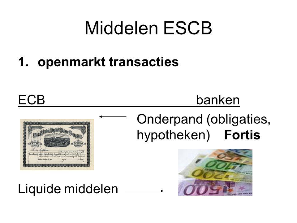 Middelen ESCB 1.openmarkt transacties ECBbanken Onderpand (obligaties, hypotheken) Fortis Liquide middelen