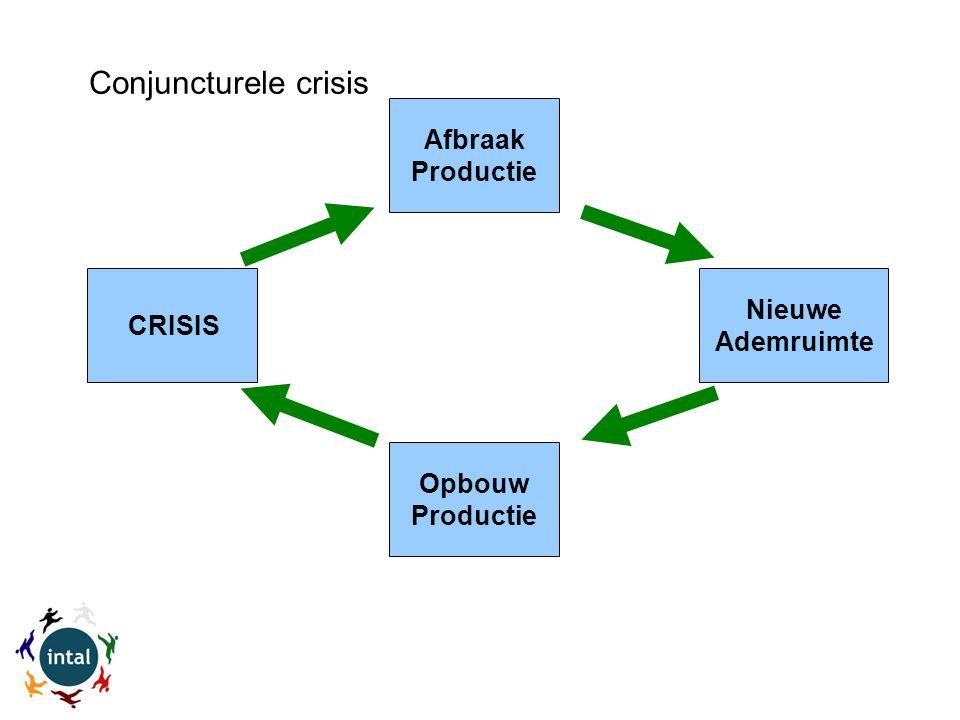 CRISIS Afbraak Productie Nieuwe Ademruimte Opbouw Productie Conjuncturele crisis