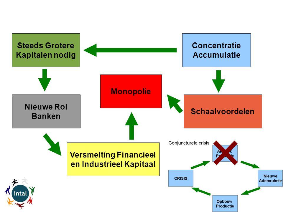 Concentratie Accumulatie Steeds Grotere Kapitalen nodig Nieuwe Rol Banken Schaalvoordelen Versmelting Financieel en Industrieel Kapitaal Monopolie