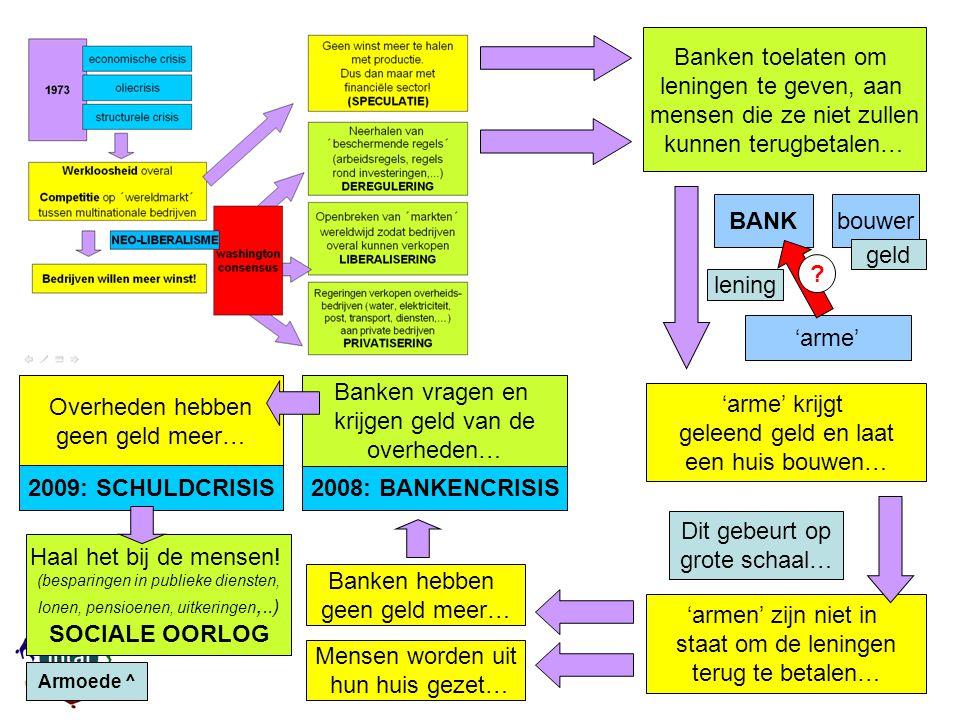 Banken toelaten om leningen te geven, aan mensen die ze niet zullen kunnen terugbetalen… 'arme' krijgt geleend geld en laat een huis bouwen… BANK 'arme' bouwer lening Dit gebeurt op grote schaal… 'armen' zijn niet in staat om de leningen terug te betalen… Mensen worden uit hun huis gezet… Banken hebben geen geld meer… 2008: BANKENCRISIS Banken vragen en krijgen geld van de overheden… Overheden hebben geen geld meer… 2009: SCHULDCRISIS Haal het bij de mensen.