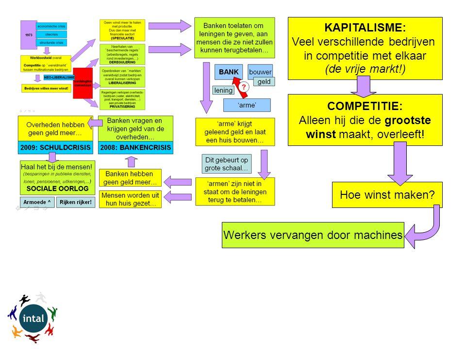 Werkers vervangen door machines KAPITALISME: Veel verschillende bedrijven in competitie met elkaar (de vrije markt!) COMPETITIE: Alleen hij die de grootste winst maakt, overleeft.