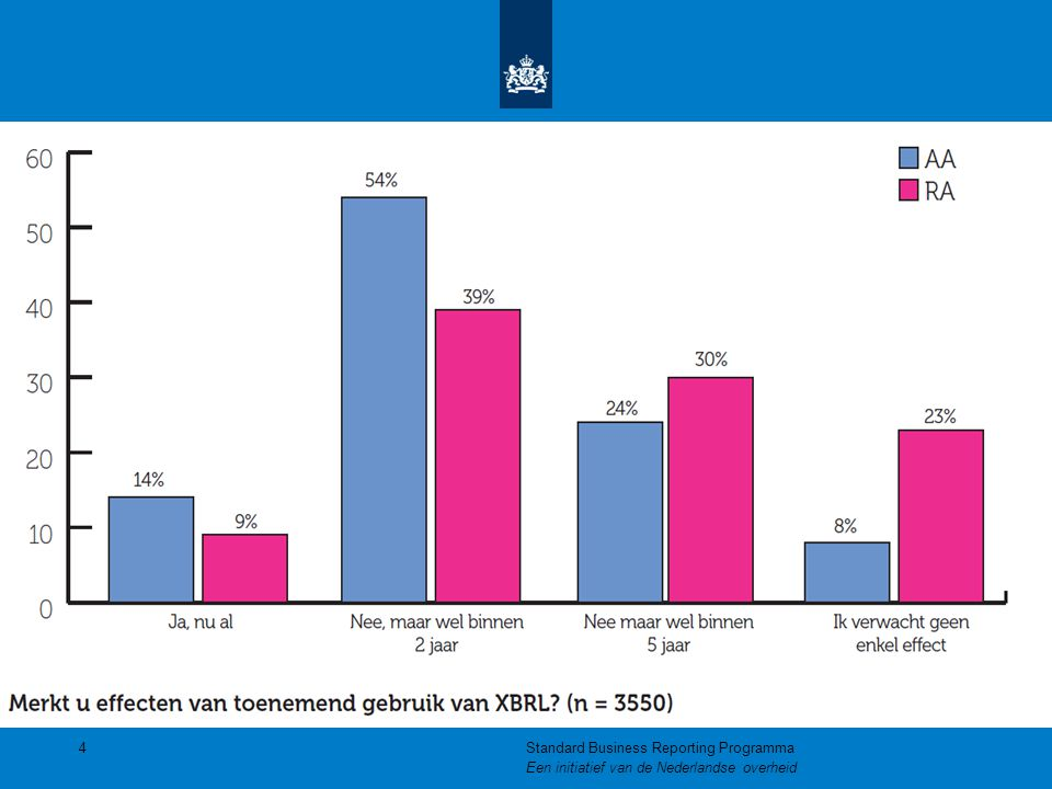 Het XBRL rapportageproces 45Standard Business Reporting Programma Een initiatief van de Nederlandse overheid Nederlandse Taxonomie Wet- en regelgeving IntermediairOverheid XBRL rapport XBRL bericht Fiscaal Grootboek HR Validatie Gebruik Mappen Creatie