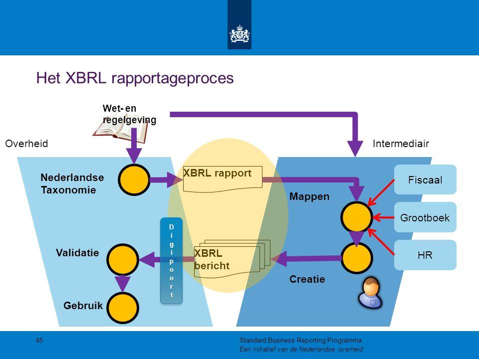 Het XBRL rapportageproces 45Standard Business Reporting Programma Een initiatief van de Nederlandse overheid Nederlandse Taxonomie Wet- en regelgeving
