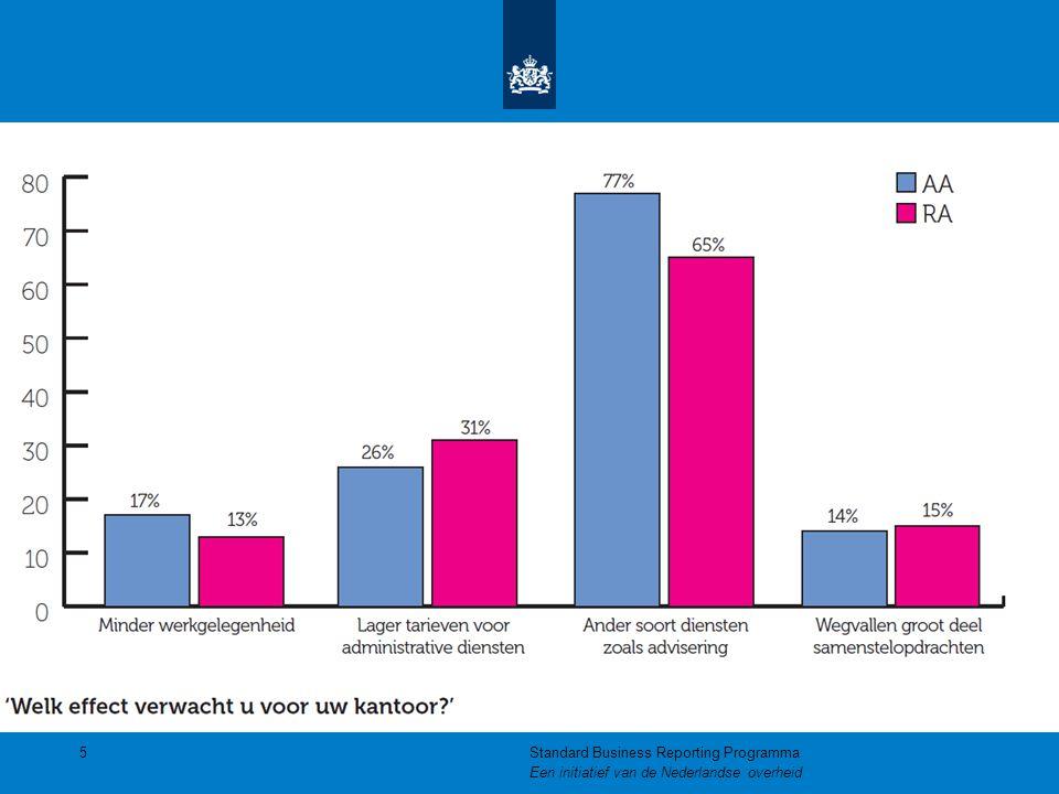 De Nederlandse Taxonomie  Bevat de gegevens voor verschillende domeinen:  Belastingdienst  CBS  KvK  Banken  Uniforme architectuur voor elk SBR bericht  Kent een gelaagde structuur  Periodieke publicatie via www.sbr-nl.nl en op www.rapportageportaal.nlwww.sbr-nl.nl www.rapportageportaal.nl 46Standard Business Reporting Programma Een initiatief van de Nederlandse overheid