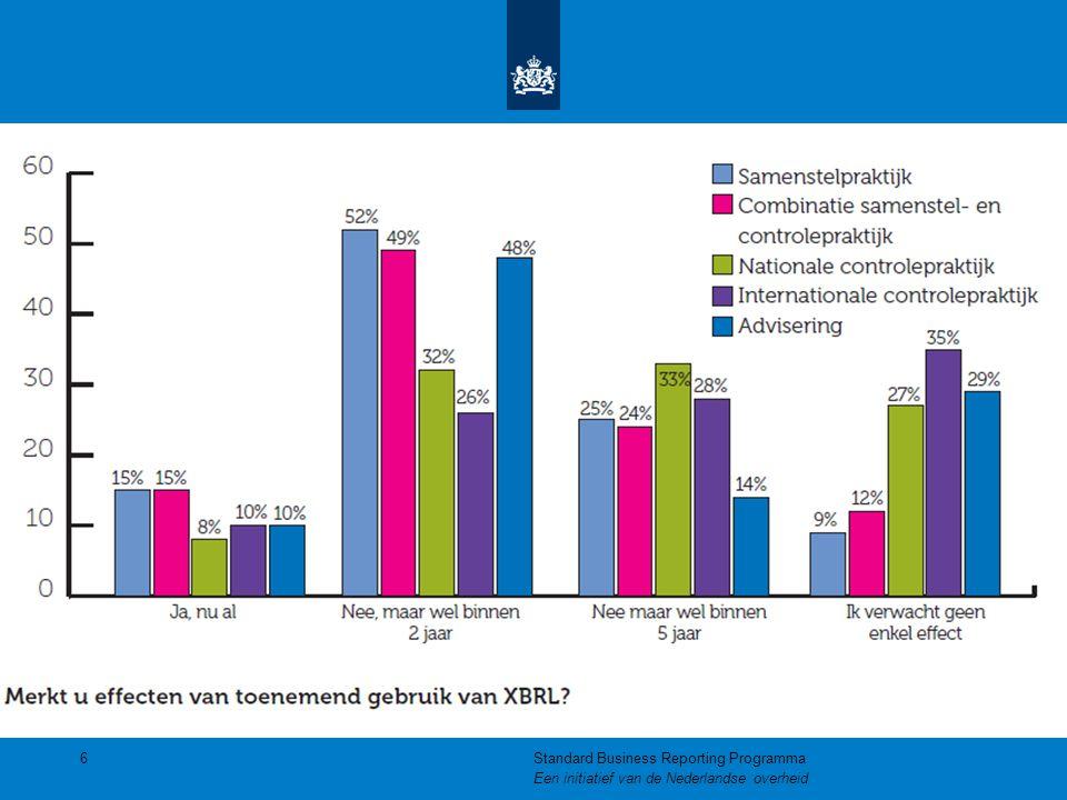 Tot slot  SBR Programma: sbr@logius.nlsbr@logius.nl  Informatie: www.sbr-nl.nlwww.sbr-nl.nl  Presentaties: U ontvangt de link via uw email  Bewijs van deelname 17Standard Business Reporting Programma Een initiatief van de Nederlandse overheid
