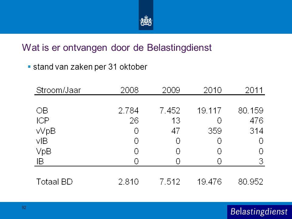 92 Wat is er ontvangen door de Belastingdienst  stand van zaken per 31 oktober