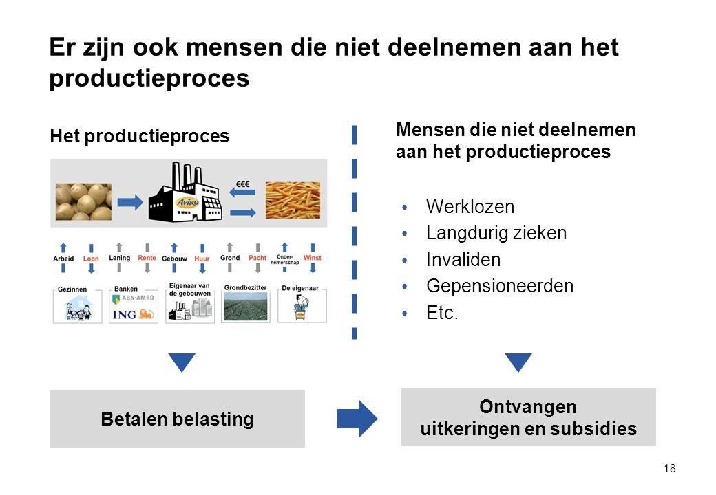 Er zijn ook mensen die niet deelnemen aan het productieproces 18 Het productieproces Mensen die niet deelnemen aan het productieproces Werklozen Langdurig zieken Invaliden Gepensioneerden Etc.