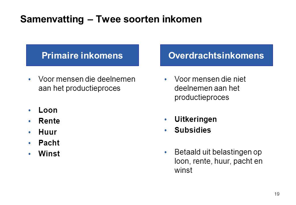 Samenvatting – Twee soorten inkomen 19 Voor mensen die deelnemen aan het productieproces Loon Rente Huur Pacht Winst Primaire inkomensOverdrachtsinkom