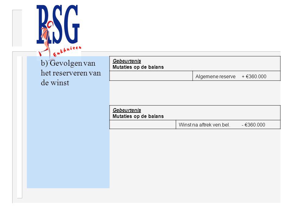 b) Gevolgen van het reserveren van de winst Gebeurtenis Mutaties op de balans Algemene reserve+ €360.000 Gebeurtenis Mutaties op de balans Winst na af