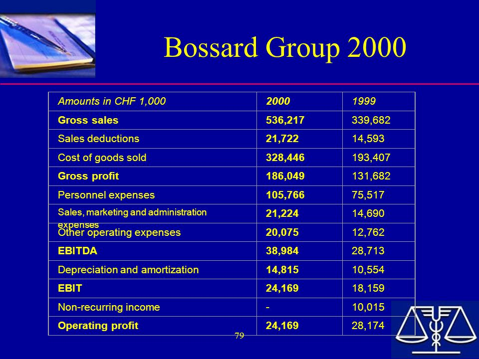 79 Bossard Group 2000 Amounts in CHF 1,00020001999 Gross sales536,217339,682 Sales deductions21,72214,593 Cost of goods sold328,446193,407 Gross profit186,049131,682 Personnel expenses105,76675,517 Sales, marketing and administration expenses 21,22414,690 Other operating expenses20,07512,762 EBITDA38,98428,713 Depreciation and amortization14,81510,554 EBIT24,16918,159 Non-recurring income-10,015 Operating profit24,16928,174