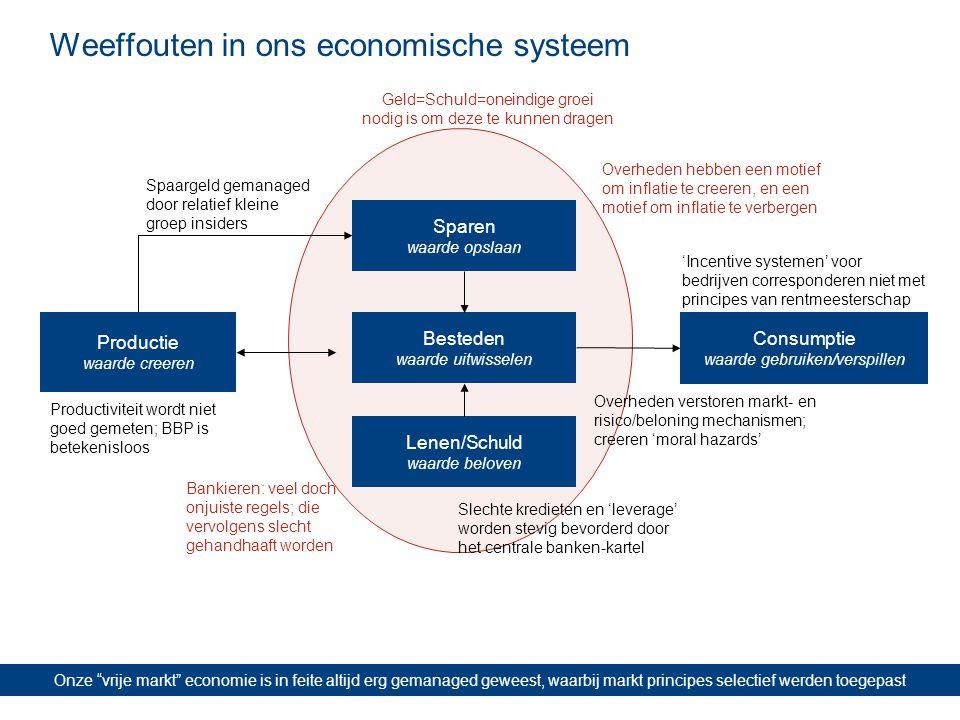 """Weeffouten in ons economische systeem Onze """"vrije markt"""" economie is in feite altijd erg gemanaged geweest, waarbij markt principes selectief werden t"""