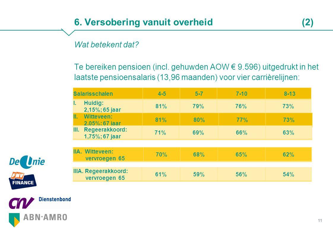 Wat betekent dat? Te bereiken pensioen (incl. gehuwden AOW € 9.596) uitgedrukt in het laatste pensioensalaris (13,96 maanden) voor vier carrièrelijnen