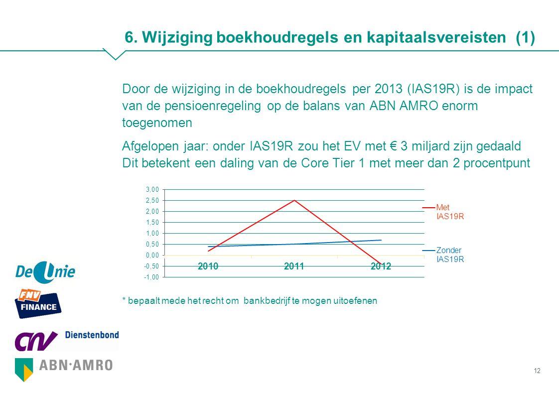 6. Wijziging boekhoudregels en kapitaalsvereisten (1) Door de wijziging in de boekhoudregels per 2013 (IAS19R) is de impact van de pensioenregeling op