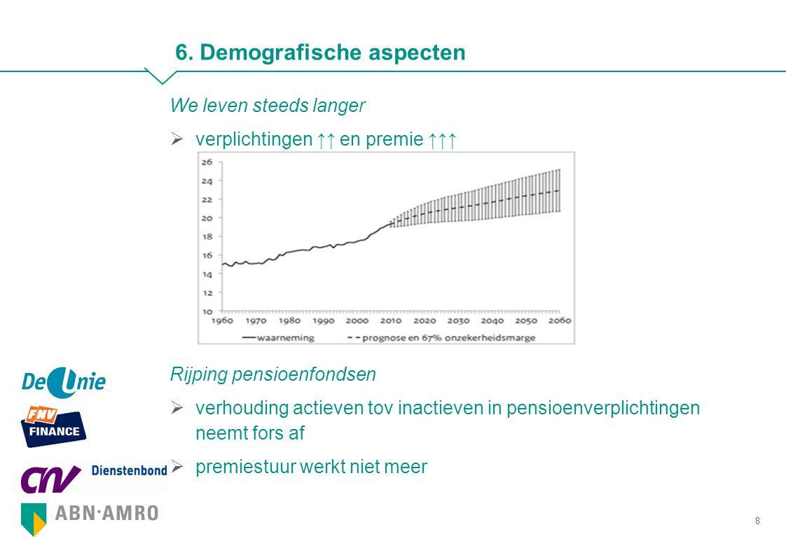 We leven steeds langer  verplichtingen ↑↑ en premie ↑↑↑ Rijping pensioenfondsen  verhouding actieven tov inactieven in pensioenverplichtingen neemt