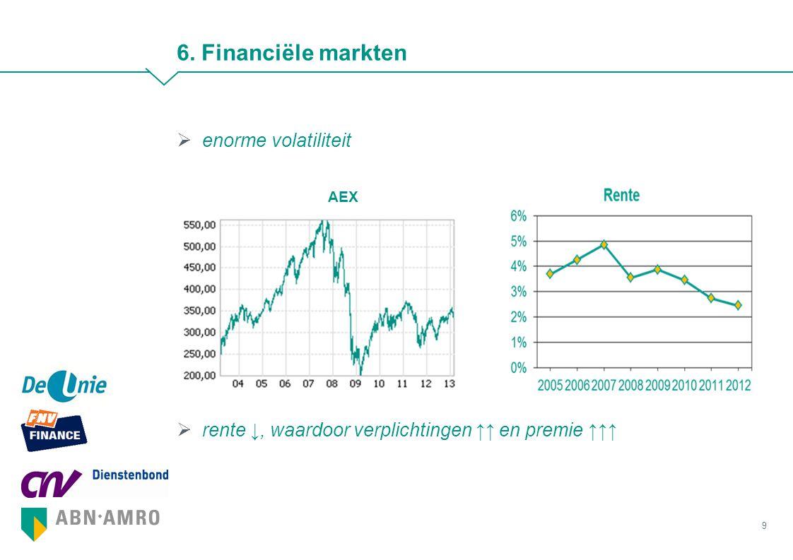 9 6. Financiële markten  enorme volatiliteit AEX  rente ↓, waardoor verplichtingen ↑↑ en premie ↑↑↑