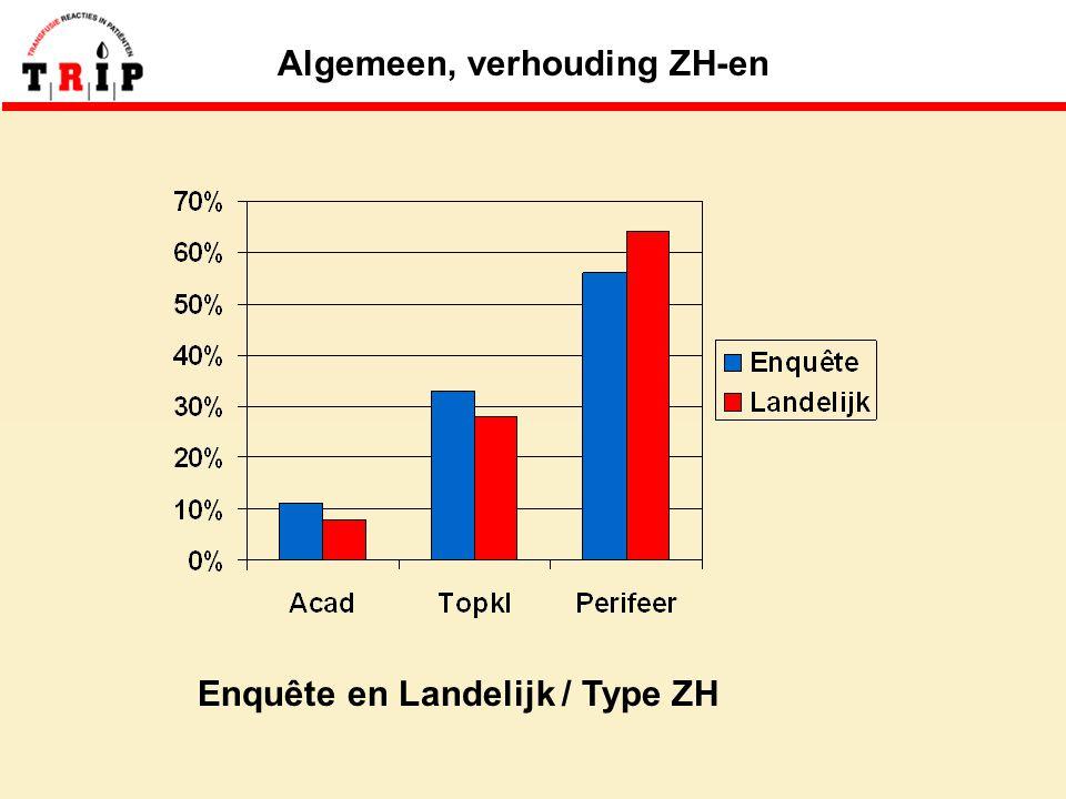 Algemeen, verhouding ZH-en Enquête en Landelijk / Type ZH