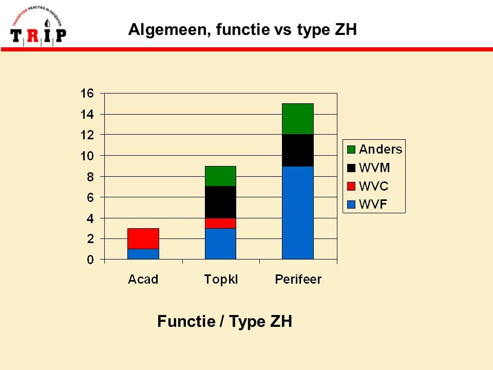Algemeen, functie vs type ZH Functie / Type ZH