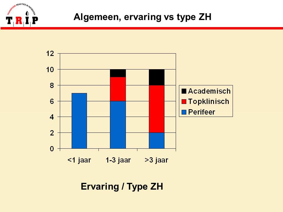 Algemeen, ervaring vs type ZH Ervaring / Type ZH