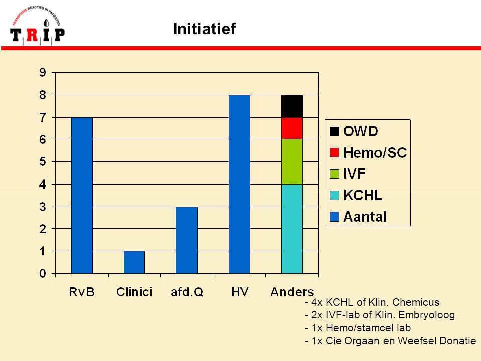 Initiatief - 4x KCHL of Klin. Chemicus - 2x IVF-lab of Klin.