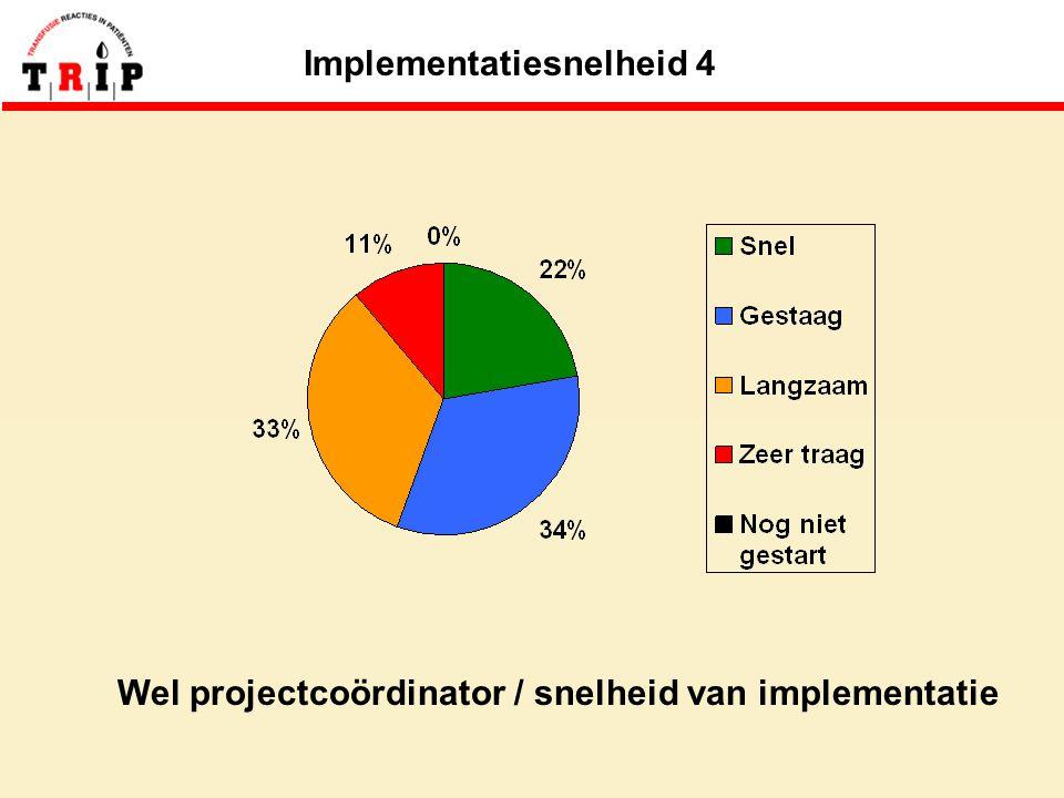 Implementatiesnelheid 4 Wel projectcoördinator / snelheid van implementatie