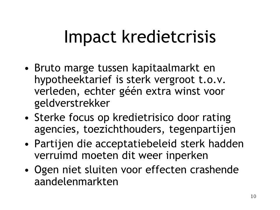 10 Impact kredietcrisis Bruto marge tussen kapitaalmarkt en hypotheektarief is sterk vergroot t.o.v.