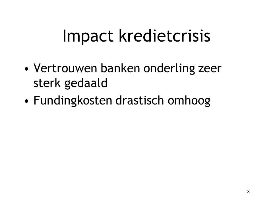 8 Impact kredietcrisis Vertrouwen banken onderling zeer sterk gedaald Fundingkosten drastisch omhoog